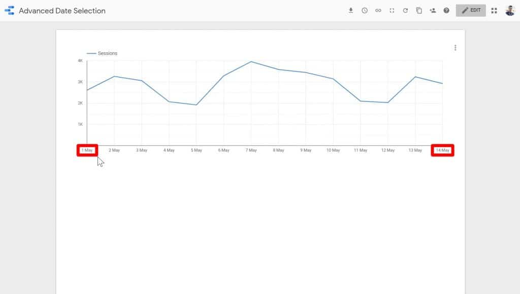 The dates May 1 and May 14th being highlighted in the preview mode of the Time series chart