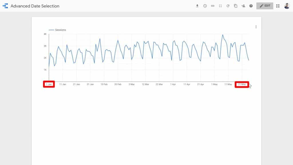 The start date (January 1) and the end date (May 21) being highlighted on the Google Data Studio report