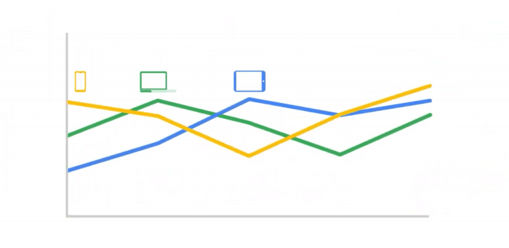 The three tracking graphs from the previous image are overlaid to show all data simultaneously