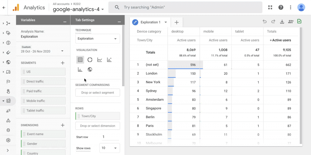 Google Analytics 4 analysis view with a chart displaying user locations distributed by device type
